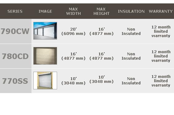 comm rolling sheet doors