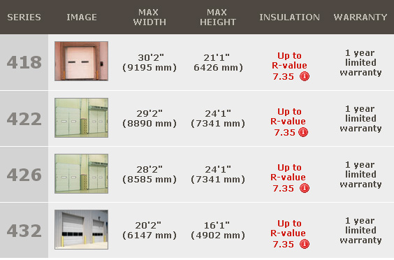 comm sectional doors insulated